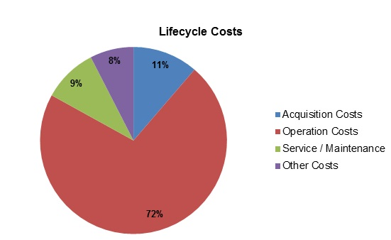 Lifecycle Costs graphic en